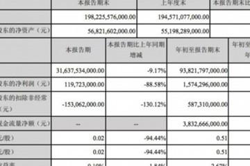 净利润同比下降88.58% 比亚迪发布财报