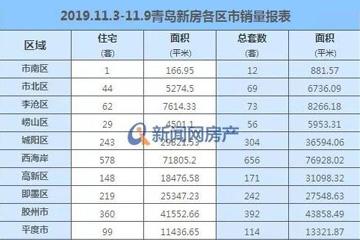 11月迅速遇冷!上周青島新房成交2115套 環比降幅超三成