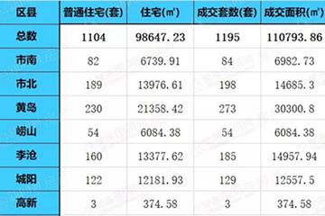 """上周青島二手房成交1195套""""穩成交""""成市場主流"""