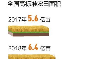 人民日报头版头条:今年将建成八千万亩高标准农田