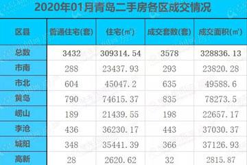1月青島二手房成交3578套環比降三成
