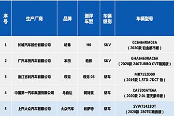 中国保险汽车安全指数五款车型测评结果发布
